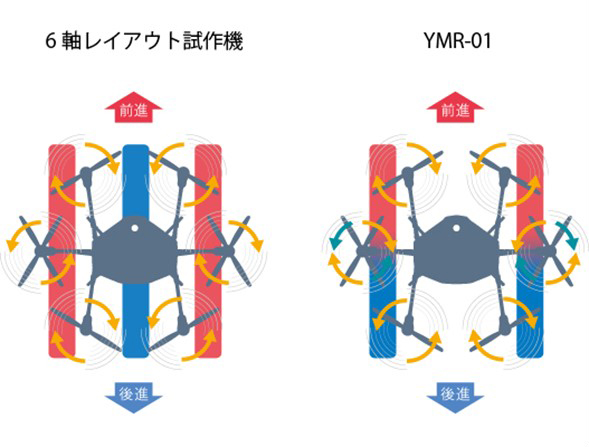 YMR-01ComparisyonChart